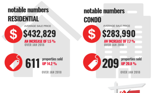 Ottawa Real Estate hightlights