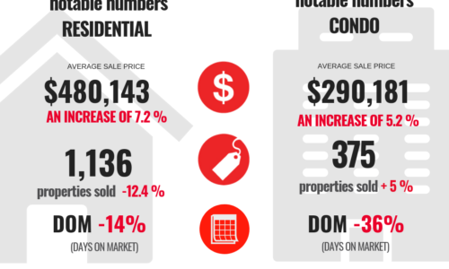 Ottawa Real Estate March 2019